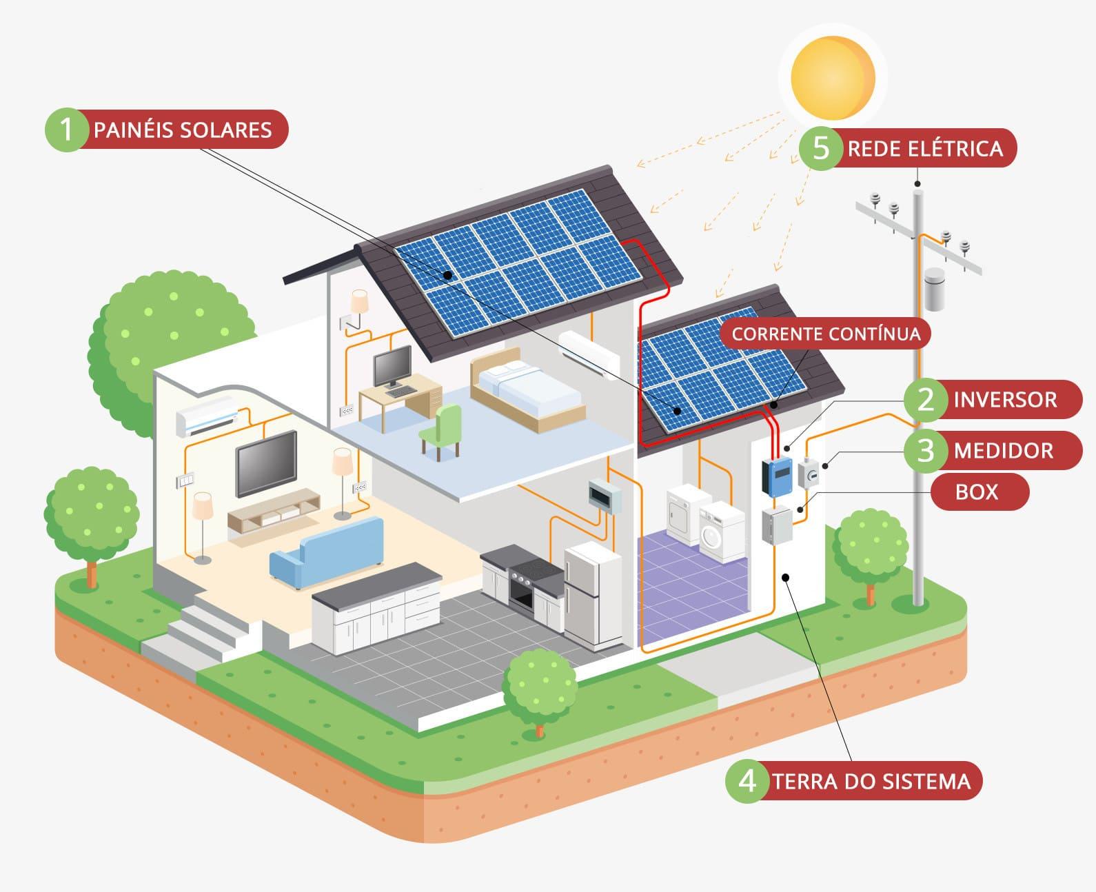 Como funciona o Sistema de Energia Fotovoltaica